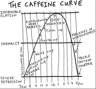 Caffeine-curve-wpa